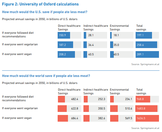 University of Oxford research figures for how much the US and world would save for eating less meat.