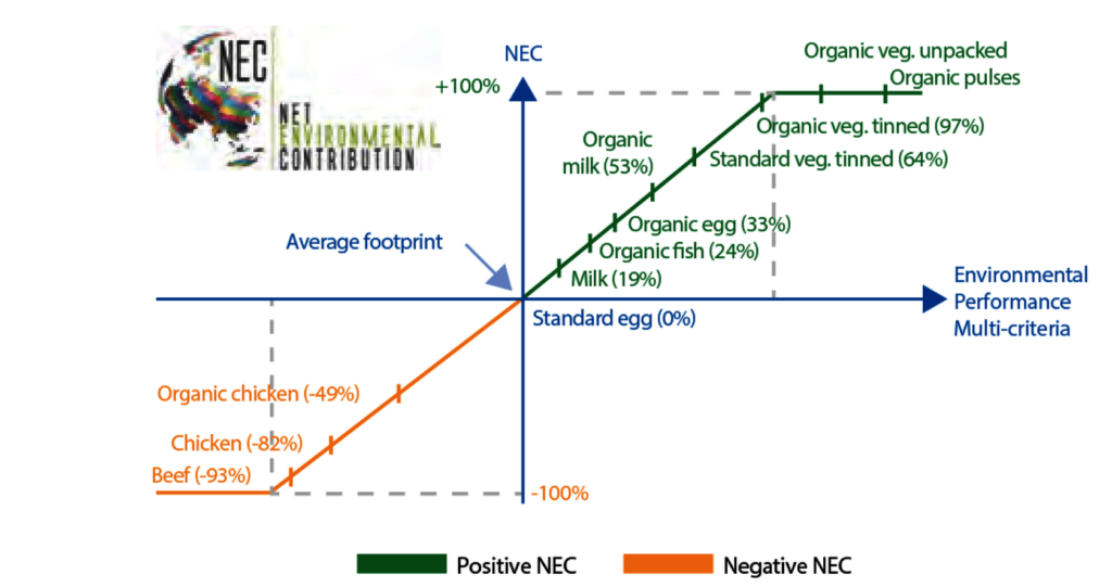 Chart depicting the negative NEC of meat and the positive NEC of organic foods.