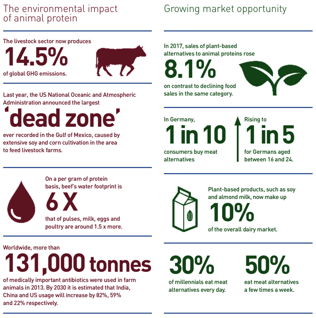 Infographic comparing the environmental impact of animal protein and the growing opportunity of plant-based alternatives.