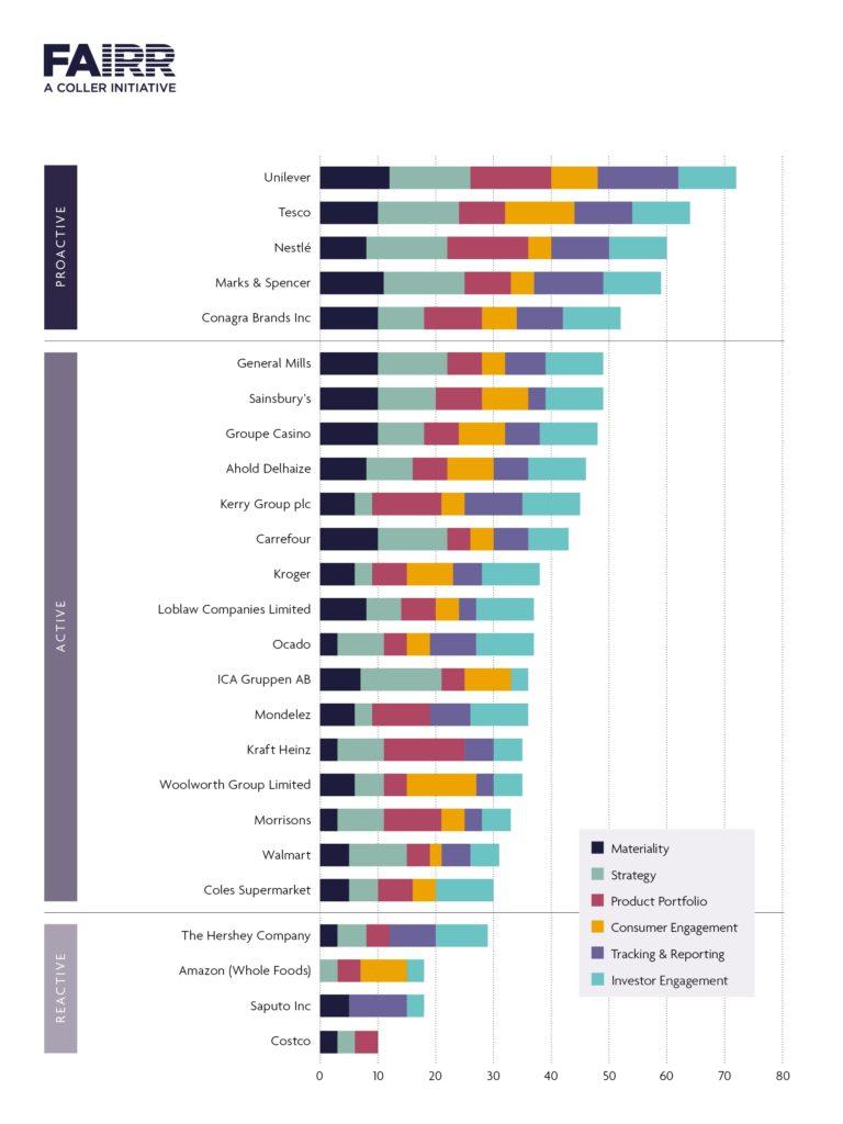 FAIRR's ranking for the top 25 companies using FAIRR's evaluation framework.
