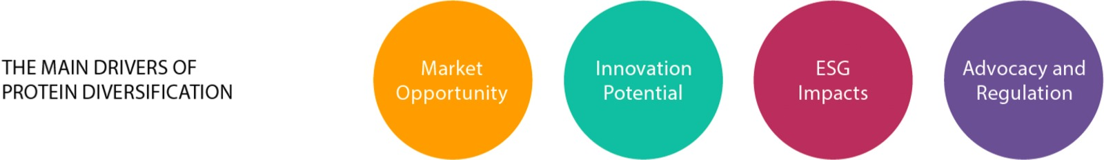 The main drivers of protein diversification: market opportunity, innovation potential, ESG impacts and advocacy and regulation.